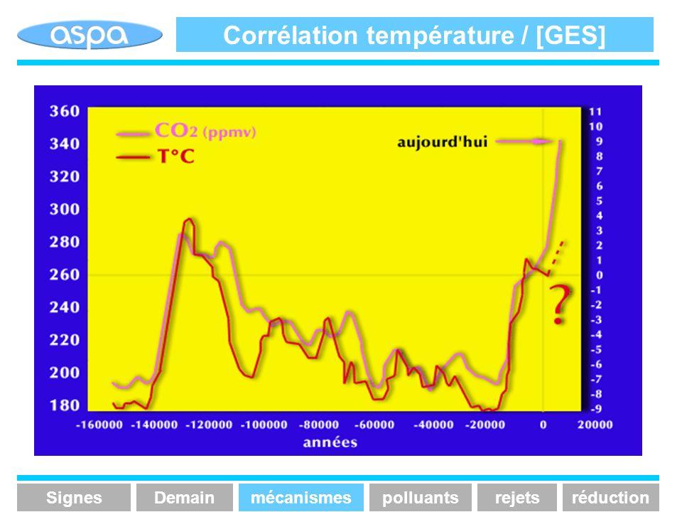 Corrélation température / [GES]